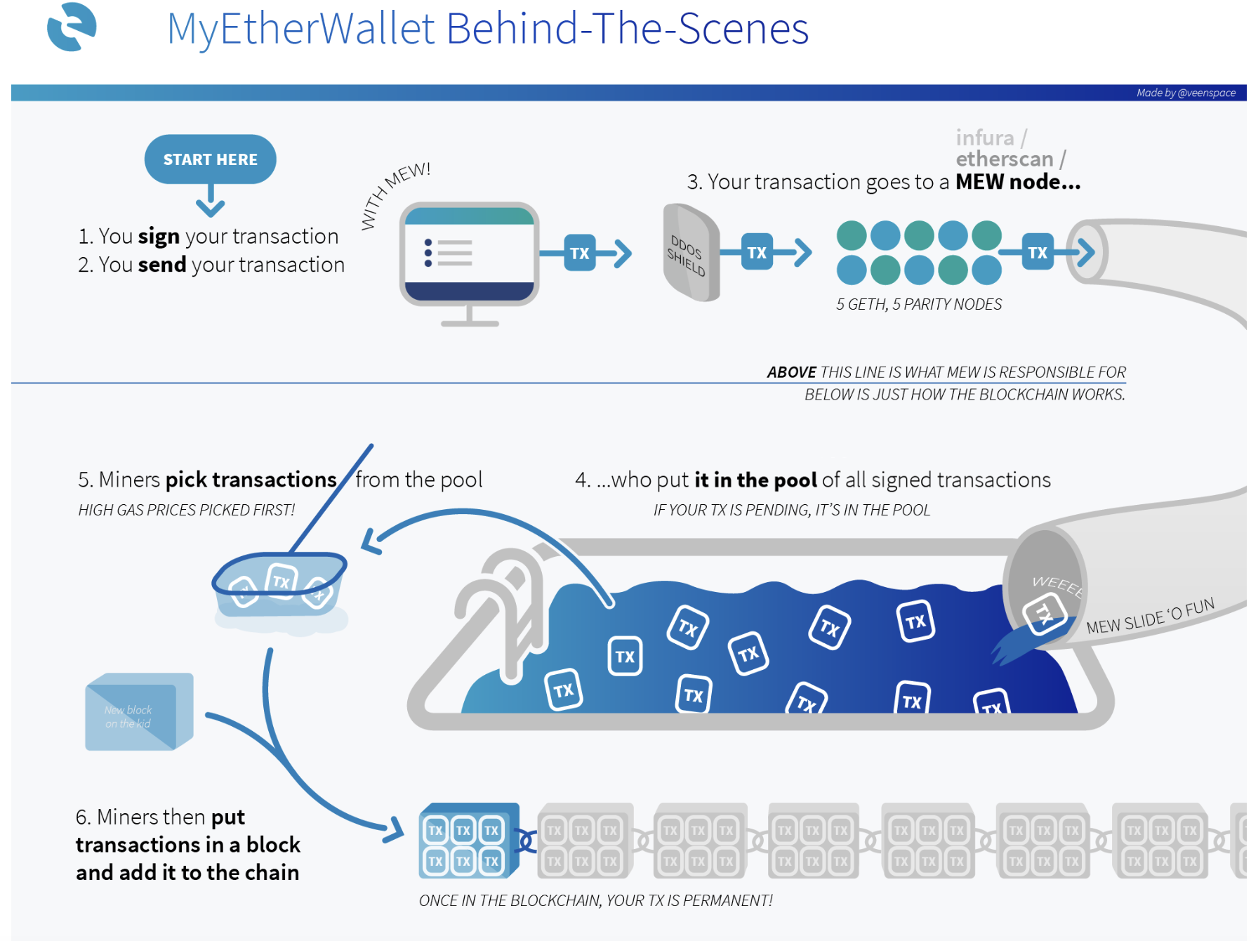 myether web wallet